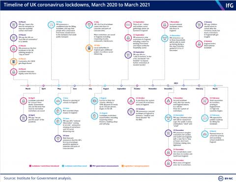 timeline-lockdown-march-2020-2021